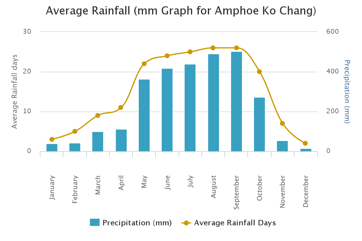 Graph showing average rainfall for Koh Chang island, Thailand