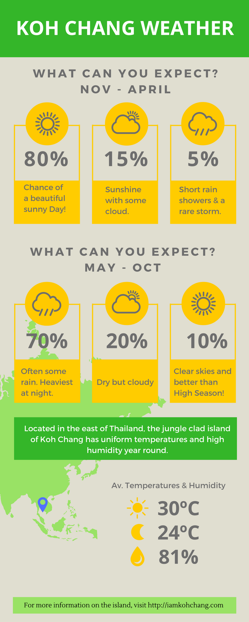Koh Chang Weather Infographic