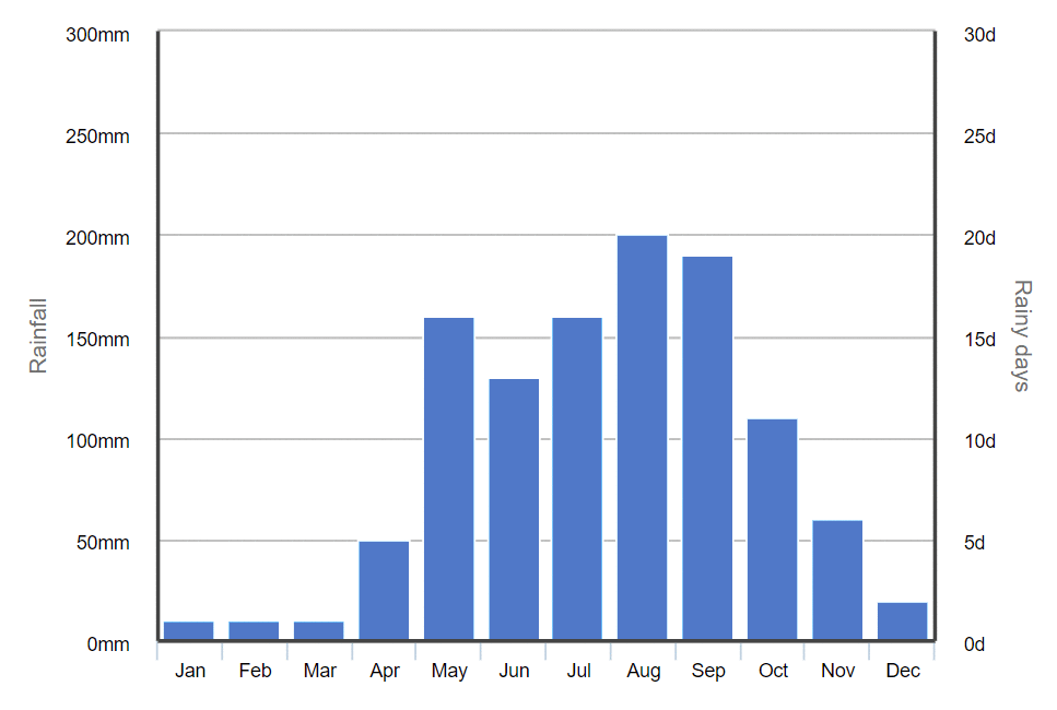 Graph of average monthly rainfall in Chiang Mai