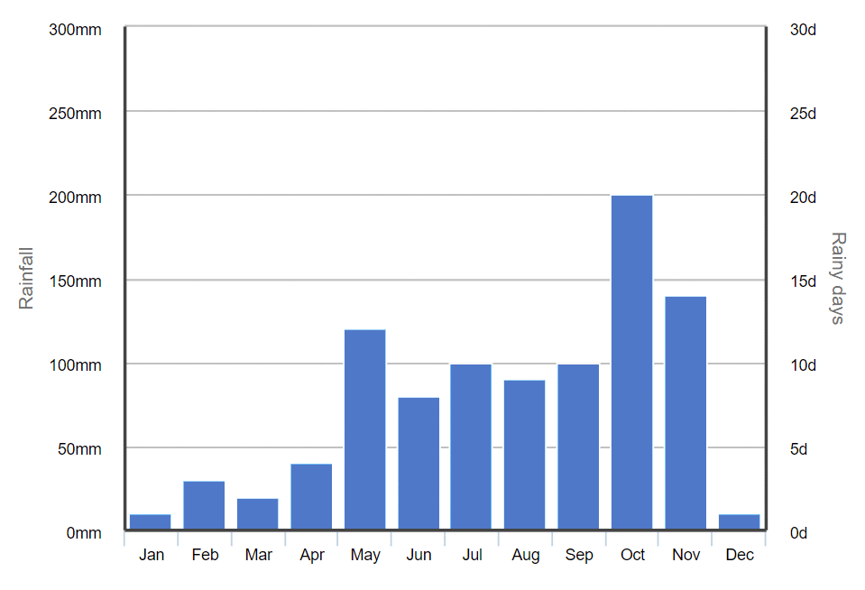 Graph of average monthly rainfall in Hua Hin