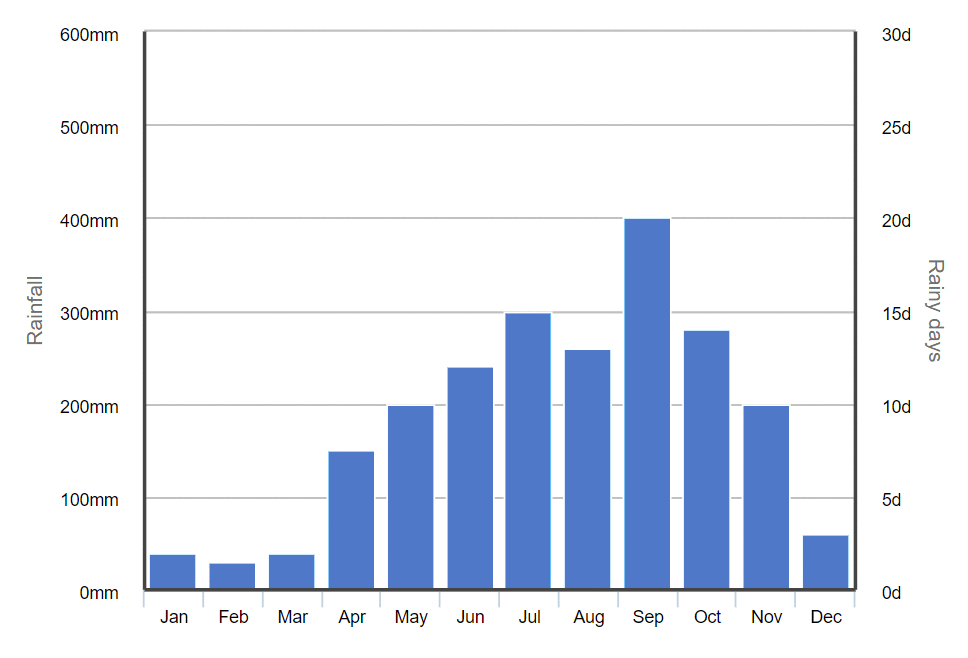 Graph of average monthly rainfall in Phuket