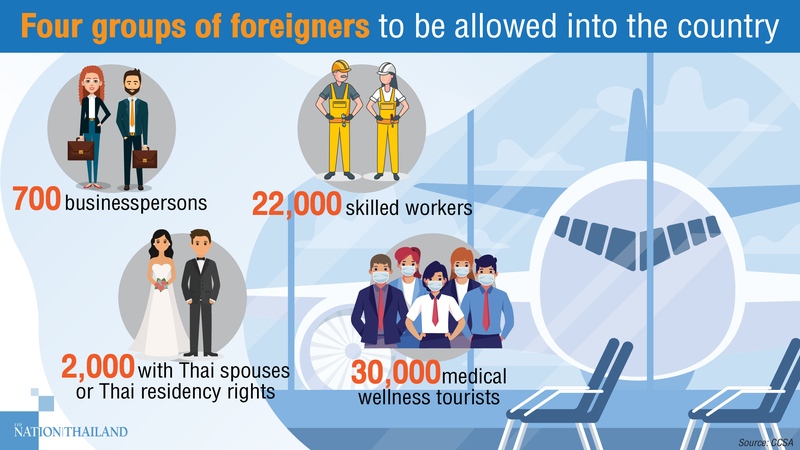 Groups of foreigners allowed into Thailand