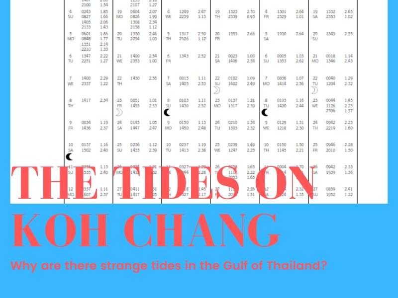 Koh Chang Tides Tide Tables