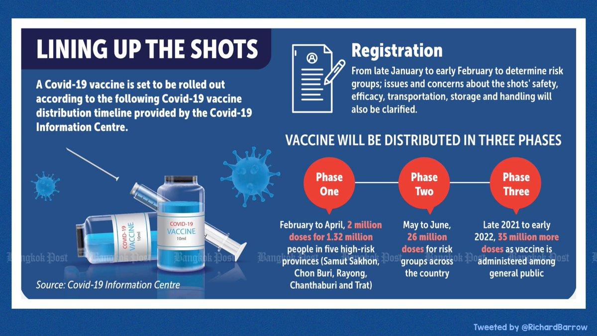 Thailand covid19 vaccination schedule
