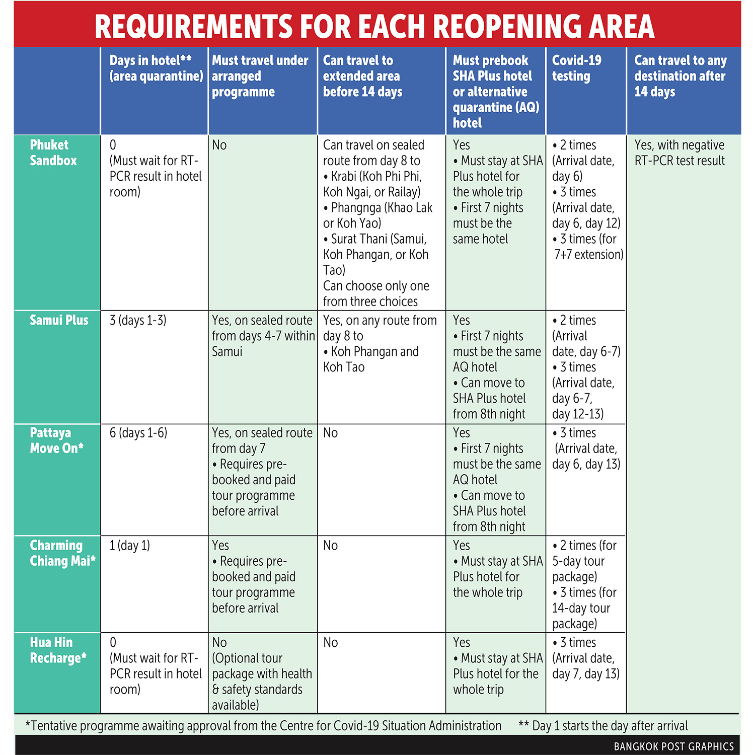 Entry requirements for Thailand sandbox